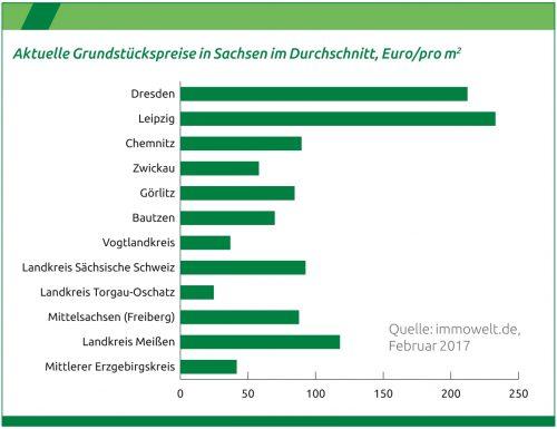 durchschnittliche Grundstückspreise in Sachsen
