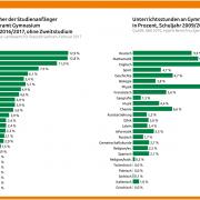Fächer nach Studienanfänger und Unterrichtsstunden an Gymnasien in Sachsen unterteilt