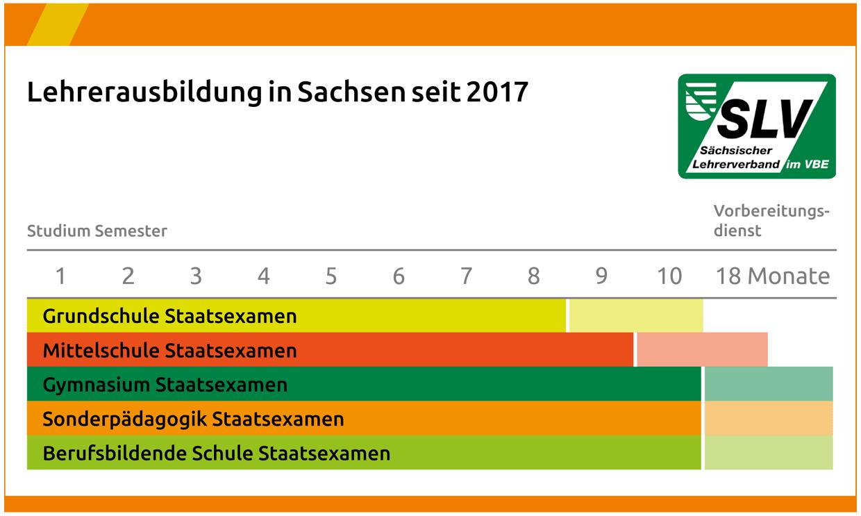 Lehrausbildung in Sachsen seit 2017