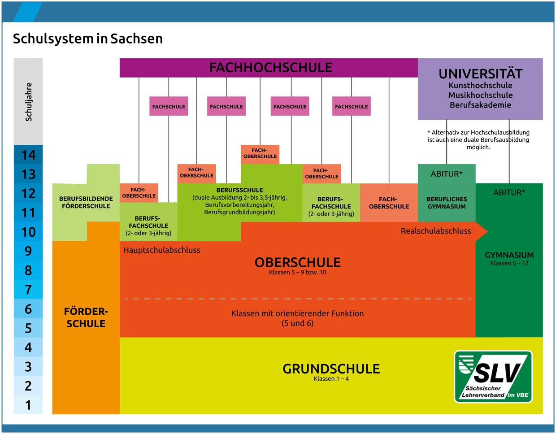 Aufbau Schulsystem in Sachsen
